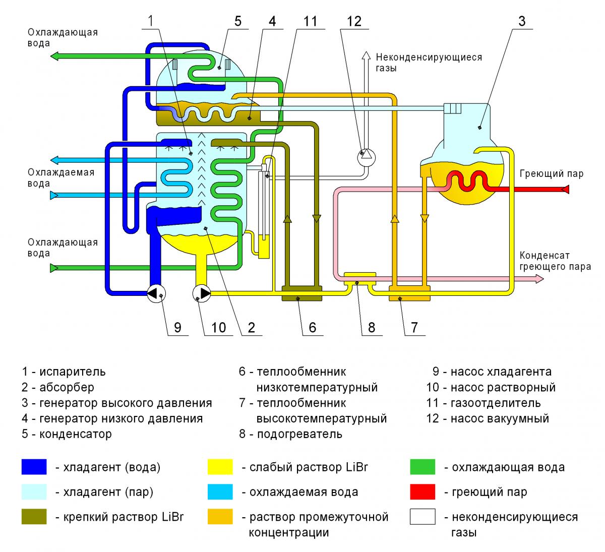 Схема и принцип действия (работы) абсорционного чиллера (абсорбционной холодильной машины)