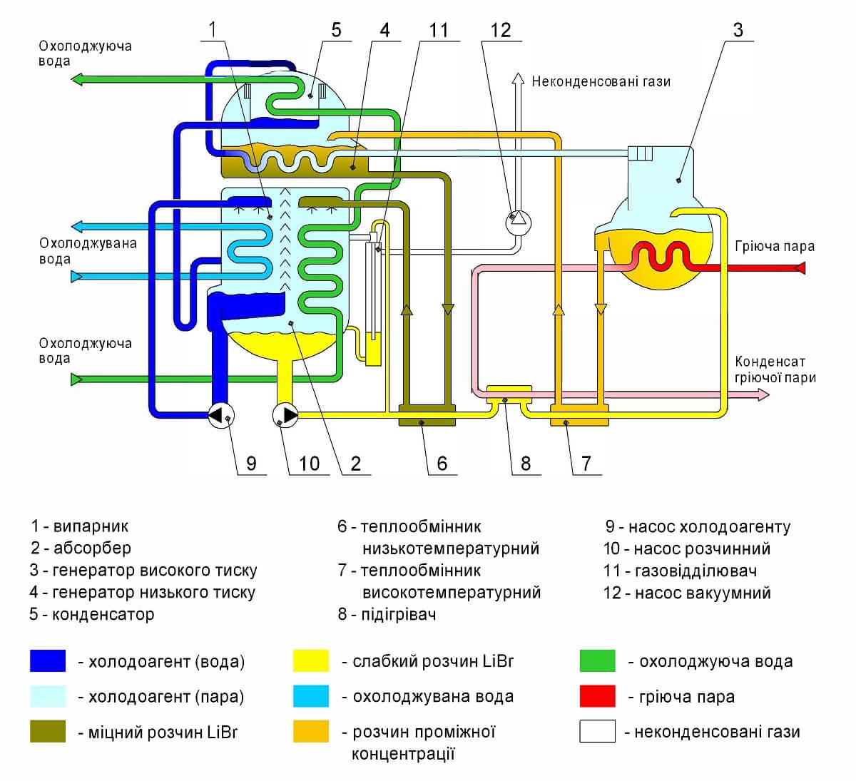 Схема і принцип дії (роботи) абсорбційного чиллера (абсорбційної холодильної машини)